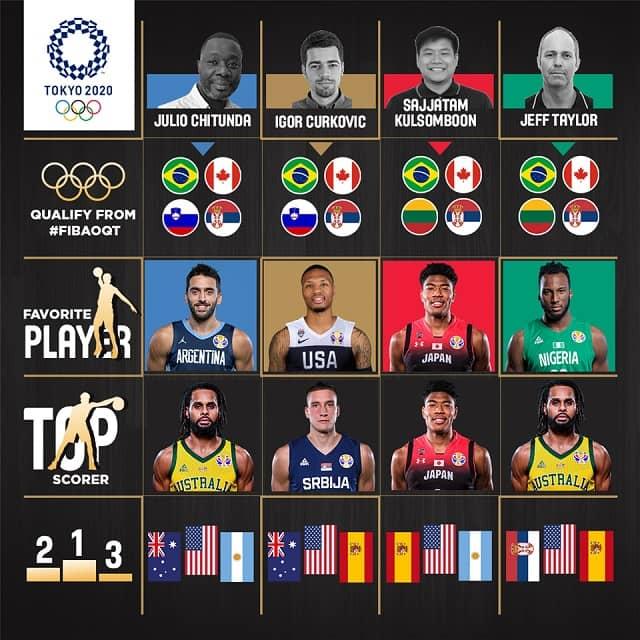 Olympic Basketball 2021